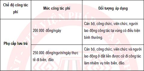 Bảng chế độ công tác phí dành cho cán bộ, công chức (mới nhất)